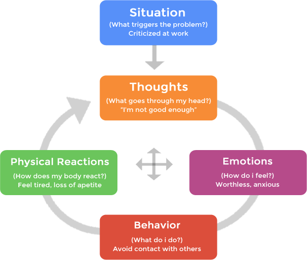 anxiety cognition cognitive essay in psychology theory unified Unified theories of cognition it is also assumed that the various anxiety disorders depend on cognitive a new unified theory of psychology introduces a.